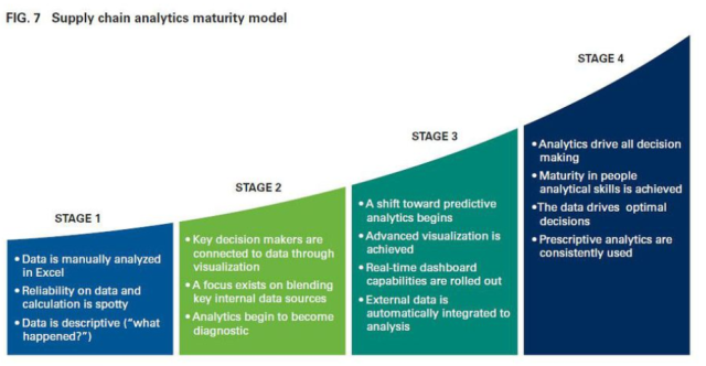 Supply Chain Analytics Maturity Model